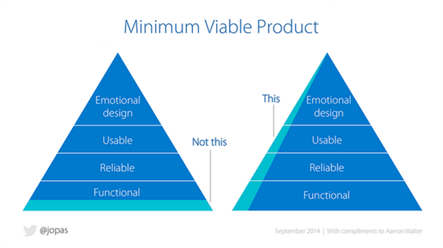 minimum-lovable-product